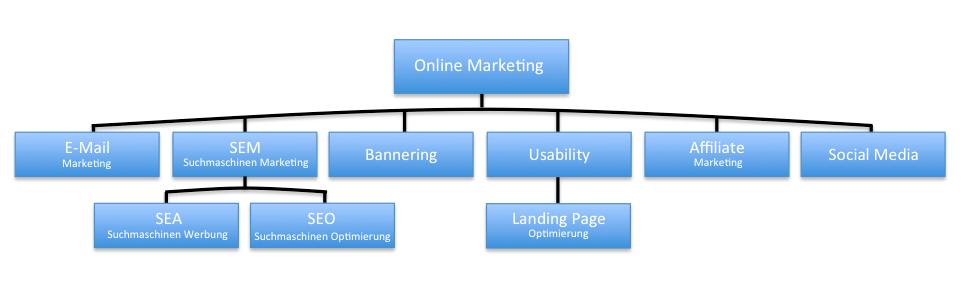 Online-Marketing Themen