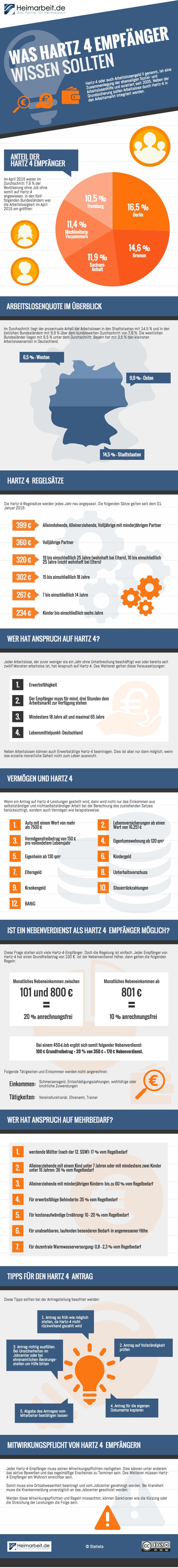 Hartz 4