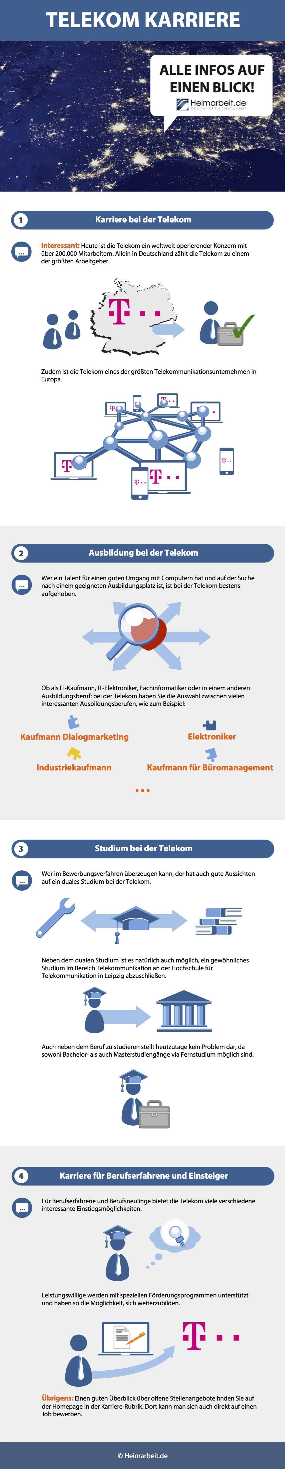 Telekom Karriere