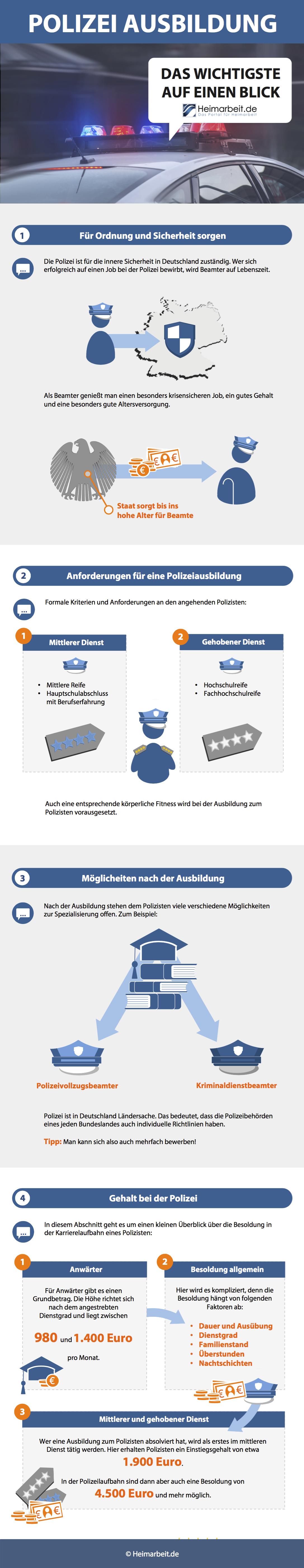 Polizei Gehalt Ausbildung Lohn Und Verdienst Heimarbeit De