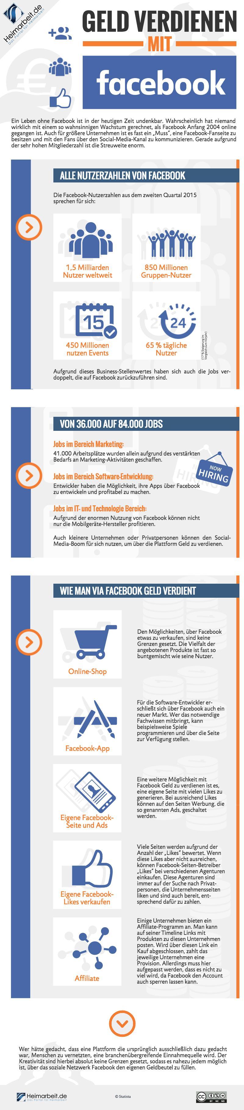 Geld verdienen mit Facebook