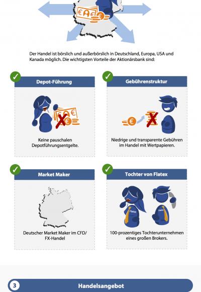 Traden mit Aktionärsbank: Seriös und empfehlenswert?