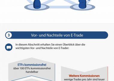 Traden mit E*Trade: Seriös und empfehlenswert?