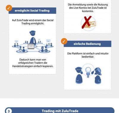 Traden mit ZuluTrade: Seriös und empfehlenswert?