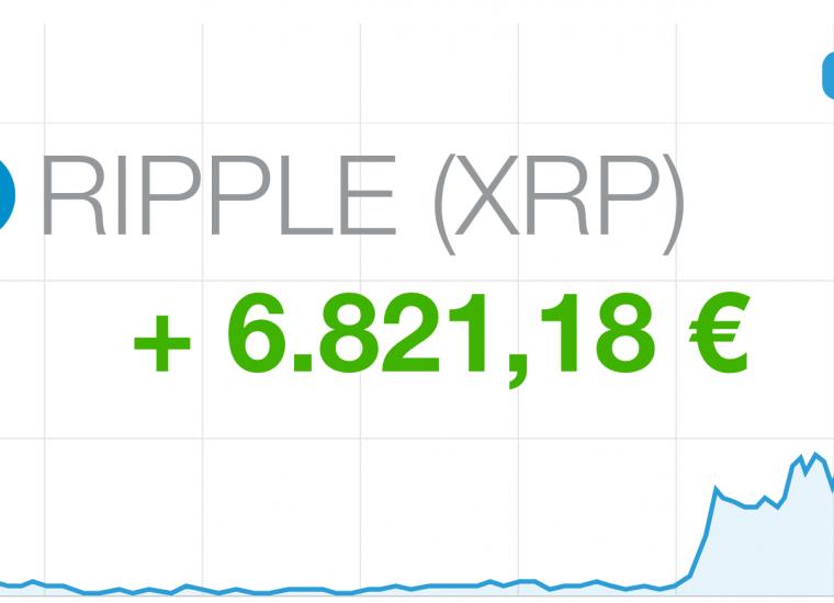 Ist Ripple der neue Bitcoin? So haben wir in nur 4 Tagen 6.821,18 € verdient